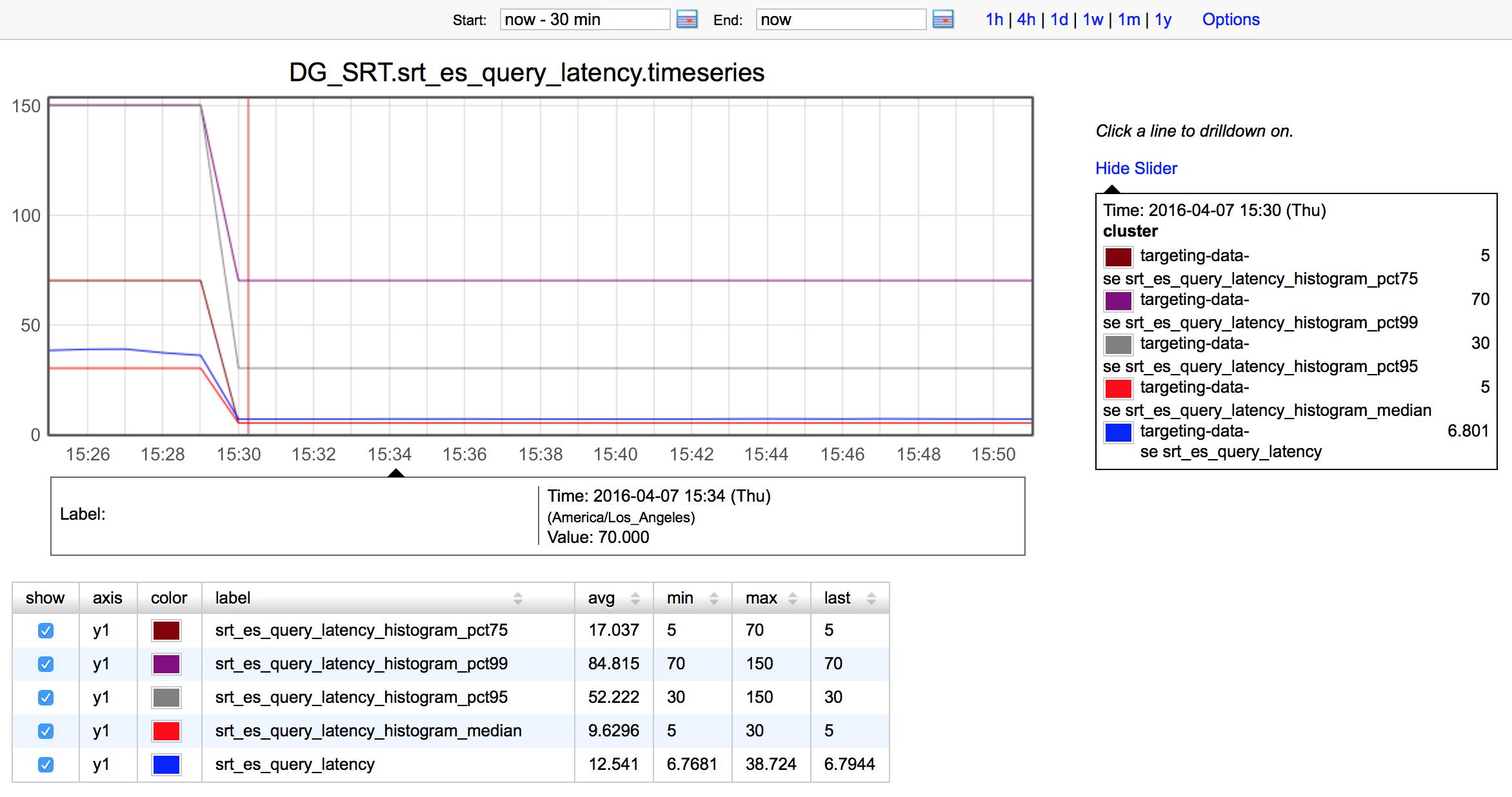Average Search Latency